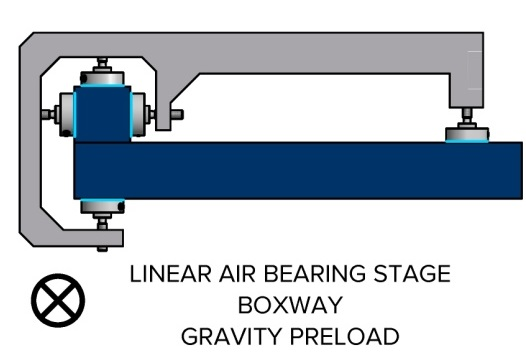 Linear air bearing stage with boxway and gravity preload