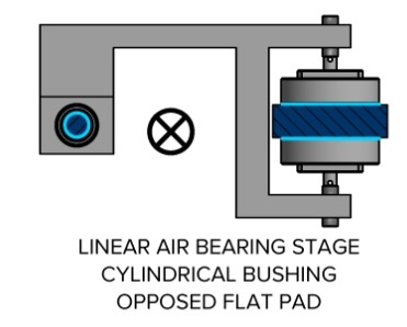 Linear Air Bearing Stage with cylindrical bushing and opposed flat pad