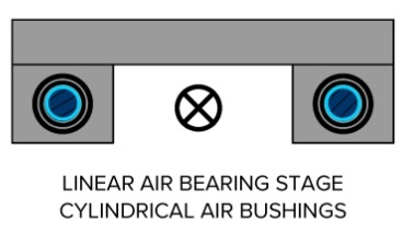Linear air bearing stage with cylindrical bushings