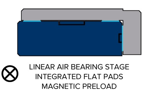 Linear air bearing stage with flat pads and magnetic preload