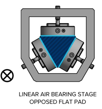 Linear air bearing stage with opposed flat pads