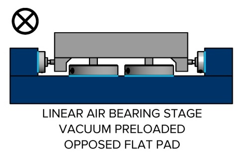 Linear air bearing stage with vacuum preloaded opposed flat pads